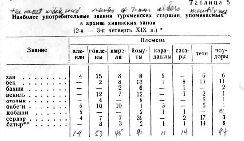 Tribal Chart